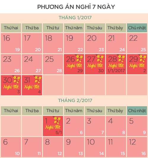 Hai phương án nghỉ tết âm lịch 2017 là 7 ngày và 10 ngày